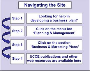 Navigating farm business website