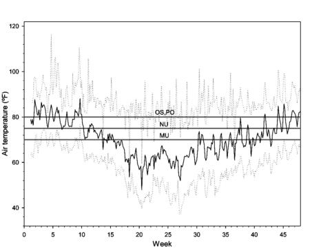 Figure 1 OFA Temperature copy