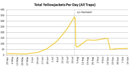 fig2 yellowfacket trapping data
